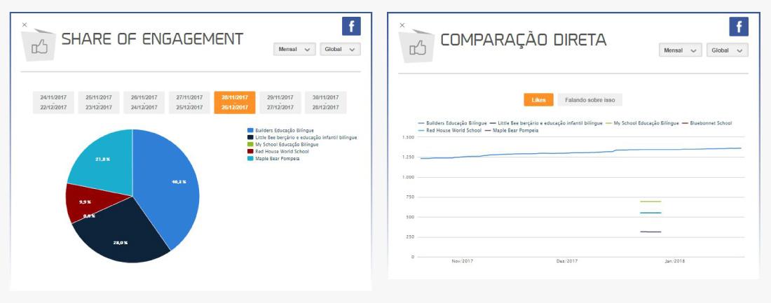 case-builders-educacao-bilingue-share-of-engagement-facebook